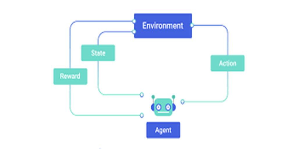 THINKING ABOUT DEEP REINFORCEMENT LEARNING